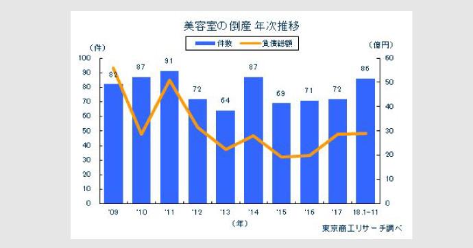 美容室倒産過去最多グラフ