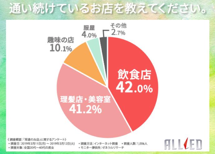 A'staff (エースタッフ)1000人調査