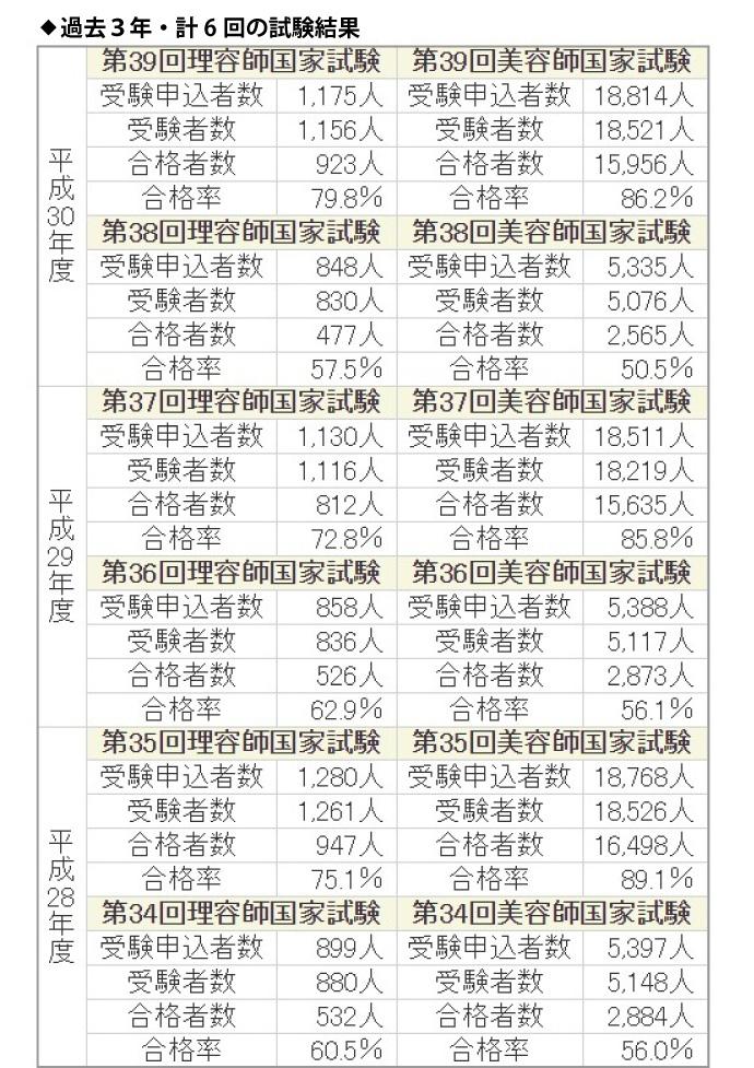 第39回理容師美容師国家試験合格者数