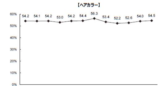 NBBA(全国理美容製造者協会)の「サロンユーザー調査2019(2018年調査)」