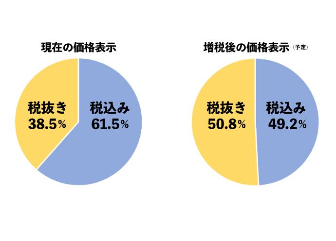 美容室の消費増税前後の価格表示(税抜き、税込み)