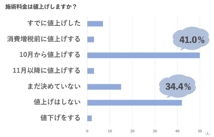 美容室の消費税増税での値上げアンケート結果グラフ