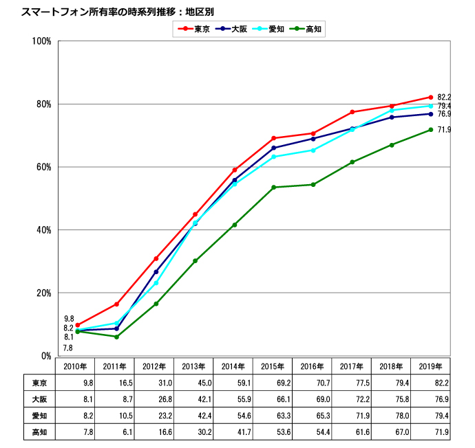 スマホ所有率(10年の変化)