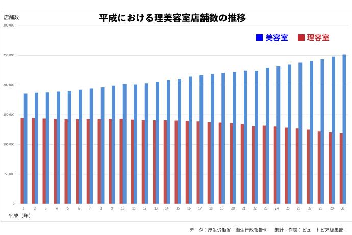 美容室・理容室の店舗数(平成時代の増減)