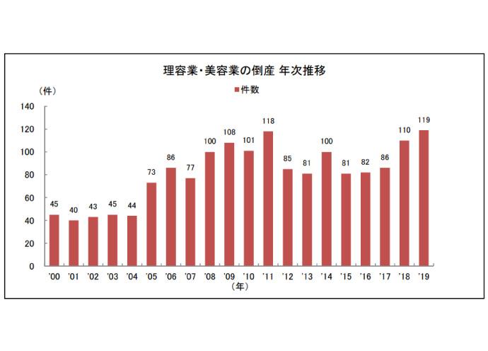 理美容室の倒産件数が過去最多119件