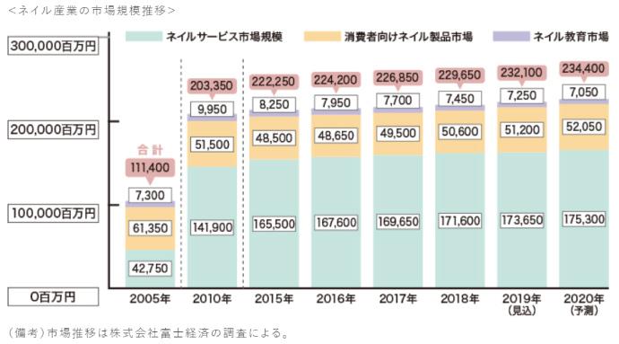 ネイル市場規模2020