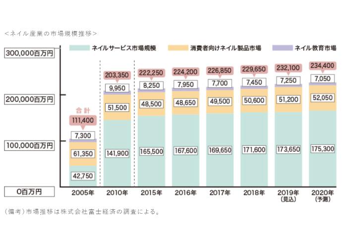ネイル市場規模はサロンサービス1736億5000万円、産業全体で2321億円