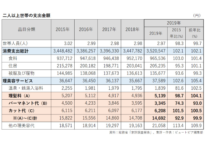 総務省家計調査報告の理美容サービス2019