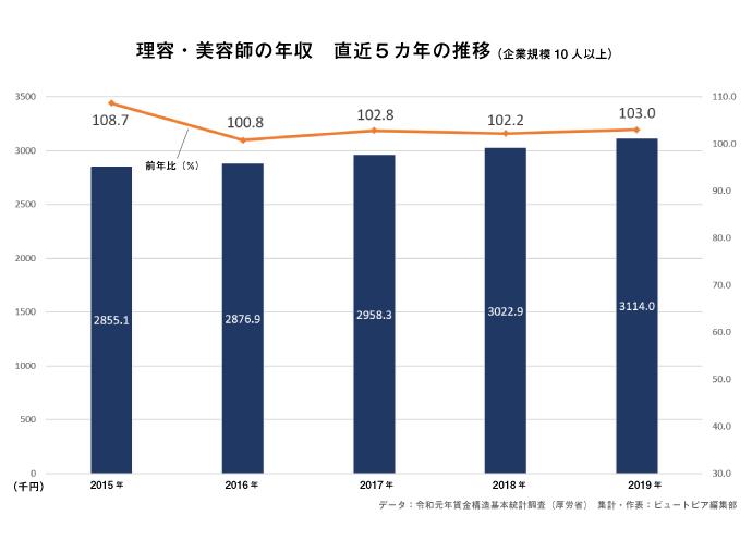 理容師・美容師の年収推移(令和元年賃金構造基本統計調査)