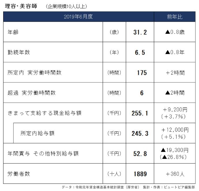 理容師・美容師の年収や勤務時間2019年(2020年発表 令和元年賃金構造基本統計調査)