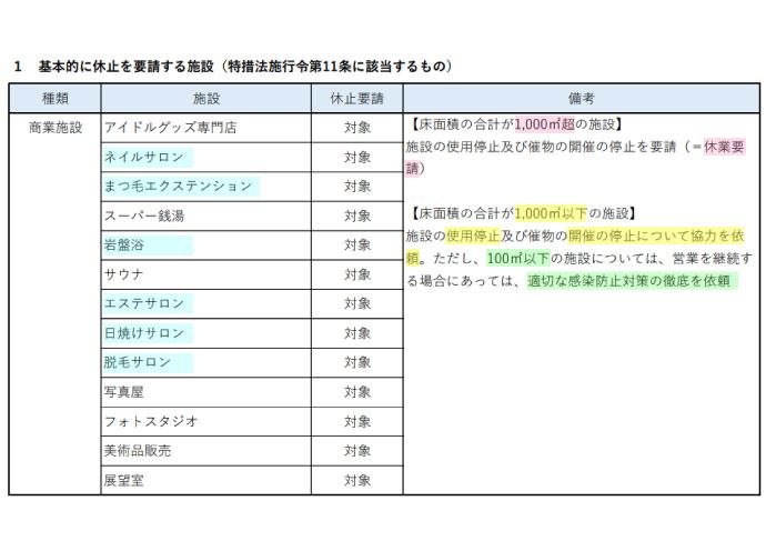 東京都の休業要請は1000㎡超のネイル、アイラッシュ、エステサロン 100㎡以下には感染防止対策の徹底依頼