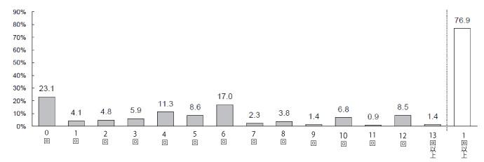 男性の最近1年間の理容室+美容室利⽤回数