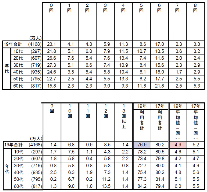 男性の最近1年間の理容室+美容室利⽤回数(2019年調査)