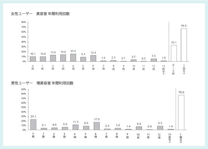 サロンユーザー調査(2019年調査)
