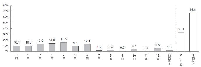 女性の最近1年間の理容室+美容室利⽤回数