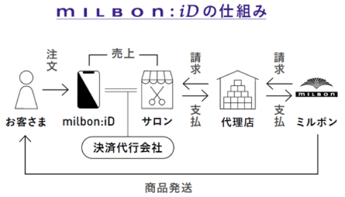ミルボンの店販直送「ミルボンID」の仕組み