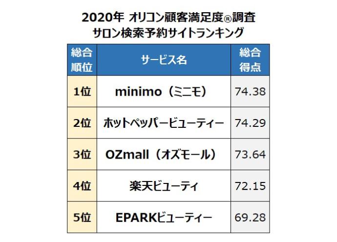 ミニモが2年連続総合1位 オリコンのサロン予約サイト顧客満足度調査