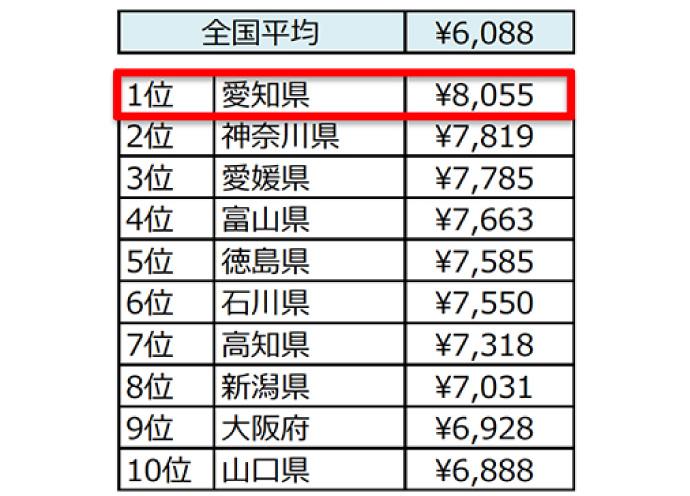 美容サロン※にかける金額(3か月あたりの総額)トップ10