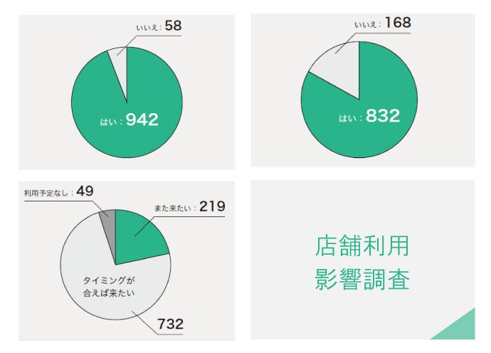新型コロナによる店舗利用の影響は? 「利用に不安を感じる業種」は飲食89%、美容室52%