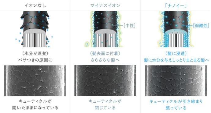 ナノイー搭載のストレートヘアアイロンEH-HS0EK-K