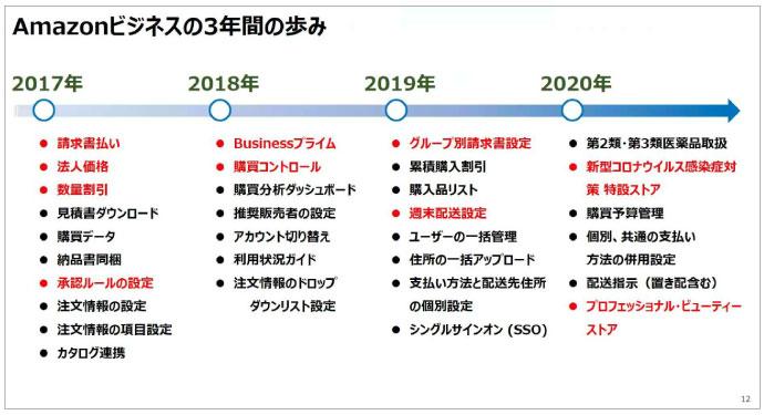 日本におけるAmazonビジネスは2017年9月スタート。アメリカ、ドイツ、イギリスに続く4カ国目だった