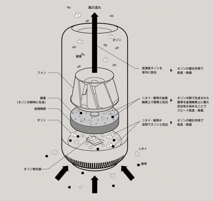 カドー 除菌脱臭機 SAP オゾン方式