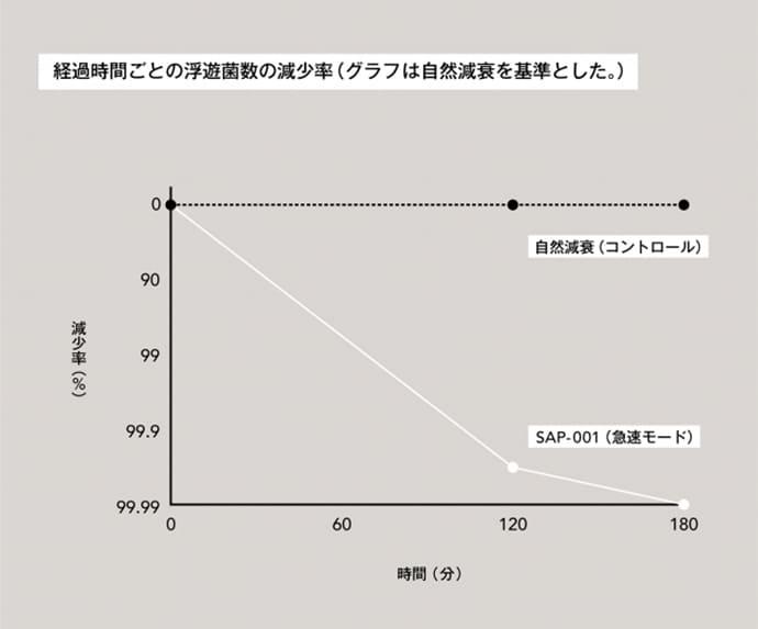 カドー 除菌脱臭機 SAP 浮遊菌