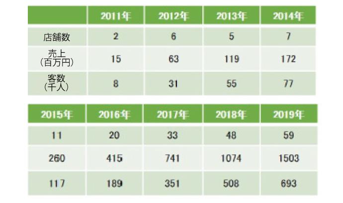 チョキペタブランド売上推移(2011年~2019年)