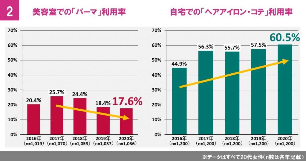 「パーマ」は減少傾向、自宅での「ヘアアイロン、コテ」利用は増加
