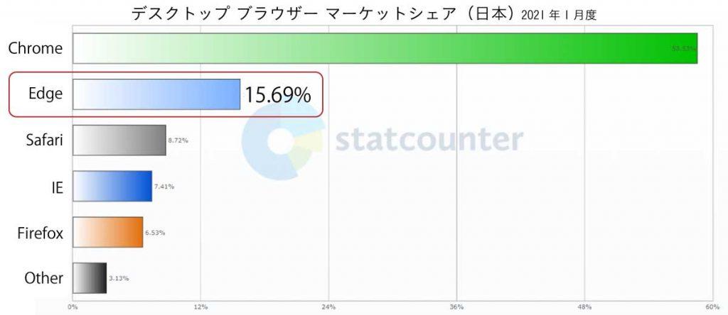 デスクトップブラウザーのマーケットシェア(日本)2021年1月度