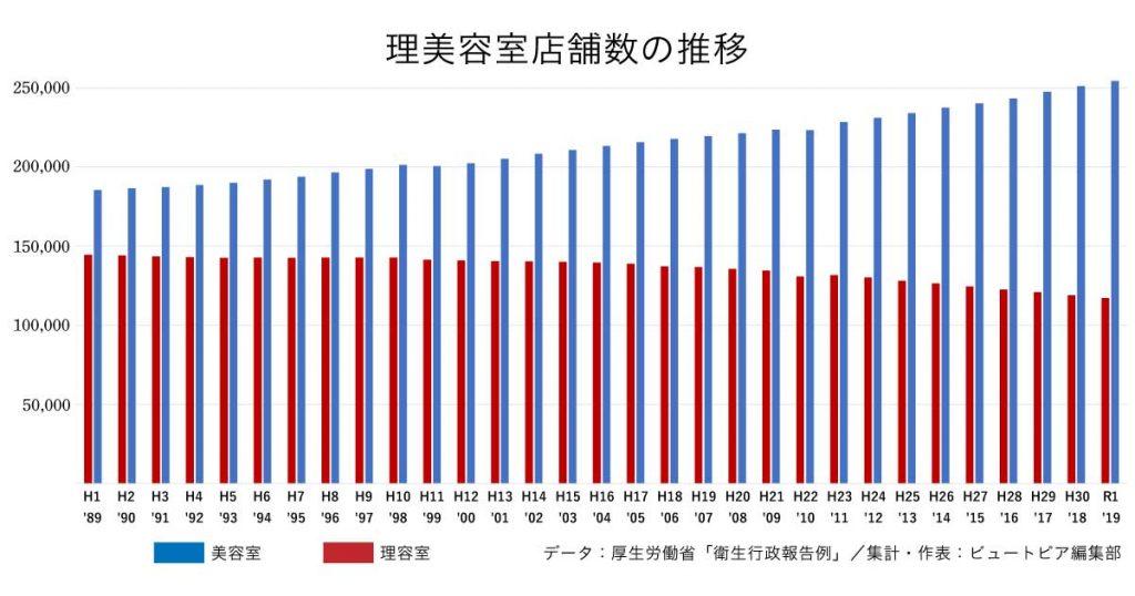 美容室の店舗数、令和元年は過去最高25万4422軒(平成元年から令和元年までの推移)