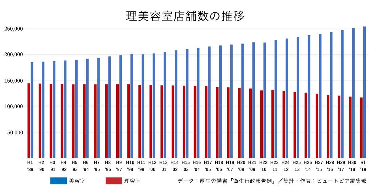 美容室の店舗数、令和元年は25万4422軒 過去最高を更新