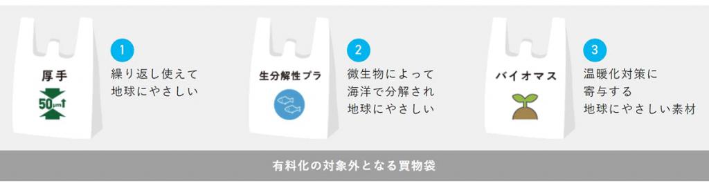 有料化の対象外となる買い物袋 繰り返し使える 生分解性プラ バイオマス