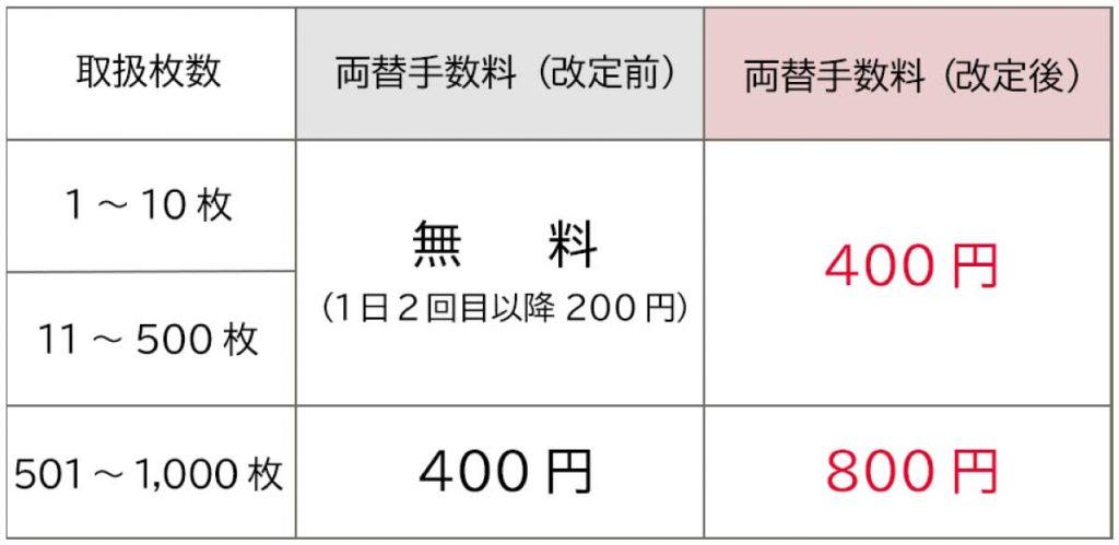 三井住友銀行の両替機を使った場合の両替手数料