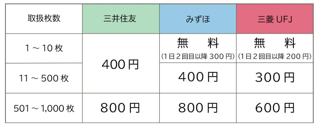 3大銀行の両替手数料一覧