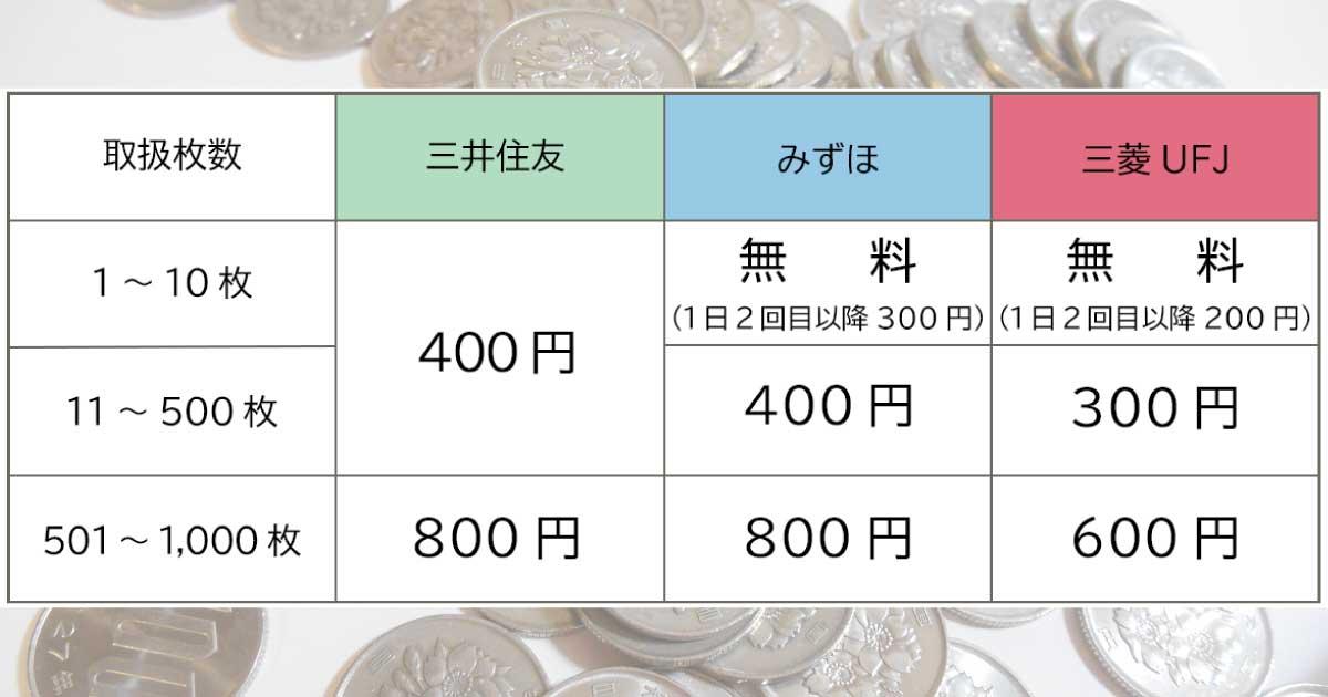 【美容室の経営改善】1円玉500枚に400円!? ちりつもの両替手数料を考える
