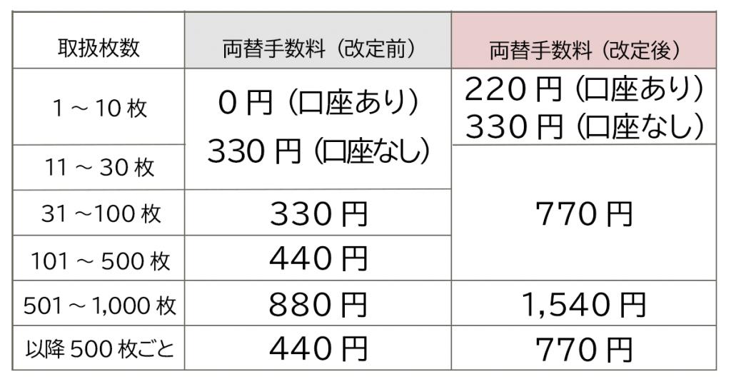 三井住友銀行の窓口での両替手数料