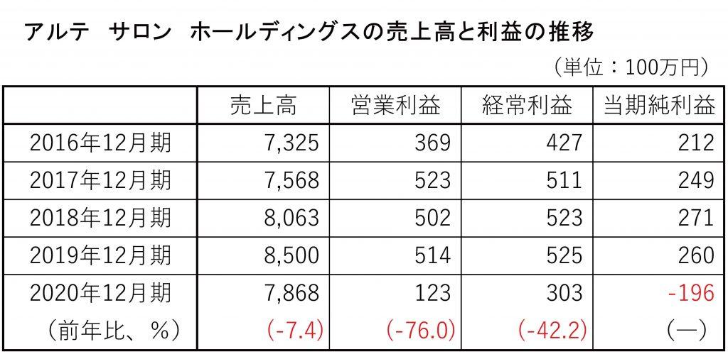 アルテ サロン HD売上高の2016~2020年度収益の推移