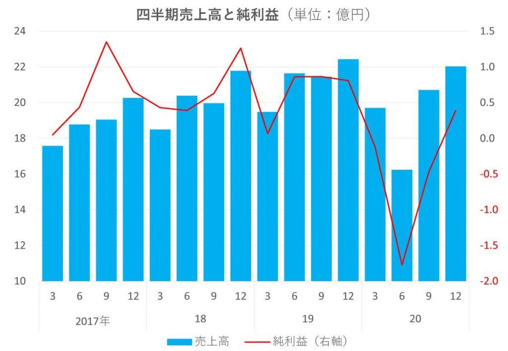 アルテ サロン HD売上高と純利益の推移