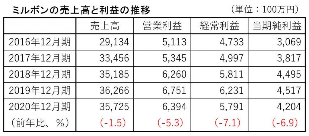 ミルボン売上高と利益の推移