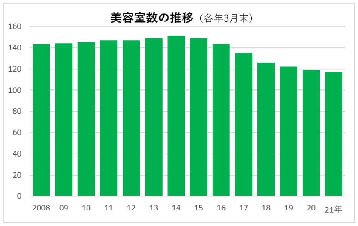 田谷 2021年決算 店舗数推移