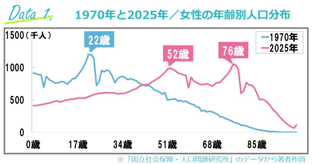 女性の年齢別人口分布