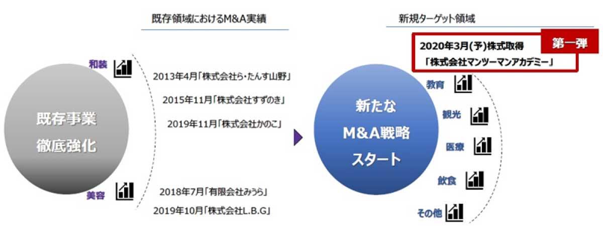ヤマノHD 2021年決算 M&A戦略