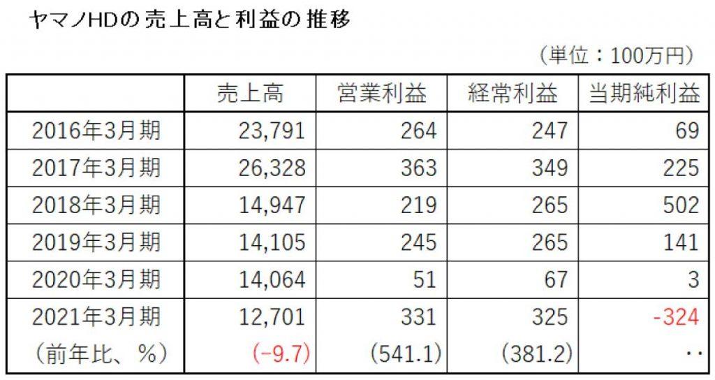 ヤマノHD 2021年決算 収益の推移