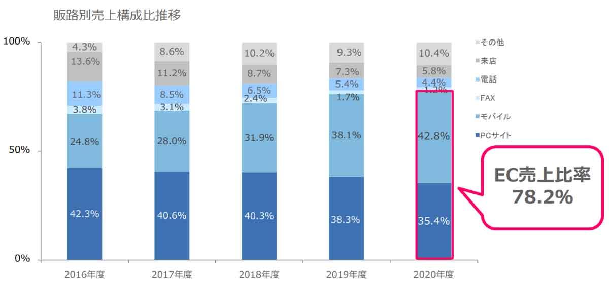 モバイル経由の売上高が急拡大(ビューティガレージ決算)