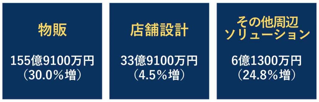ビューティガレージの事業別売上高(2021年4月期決算)