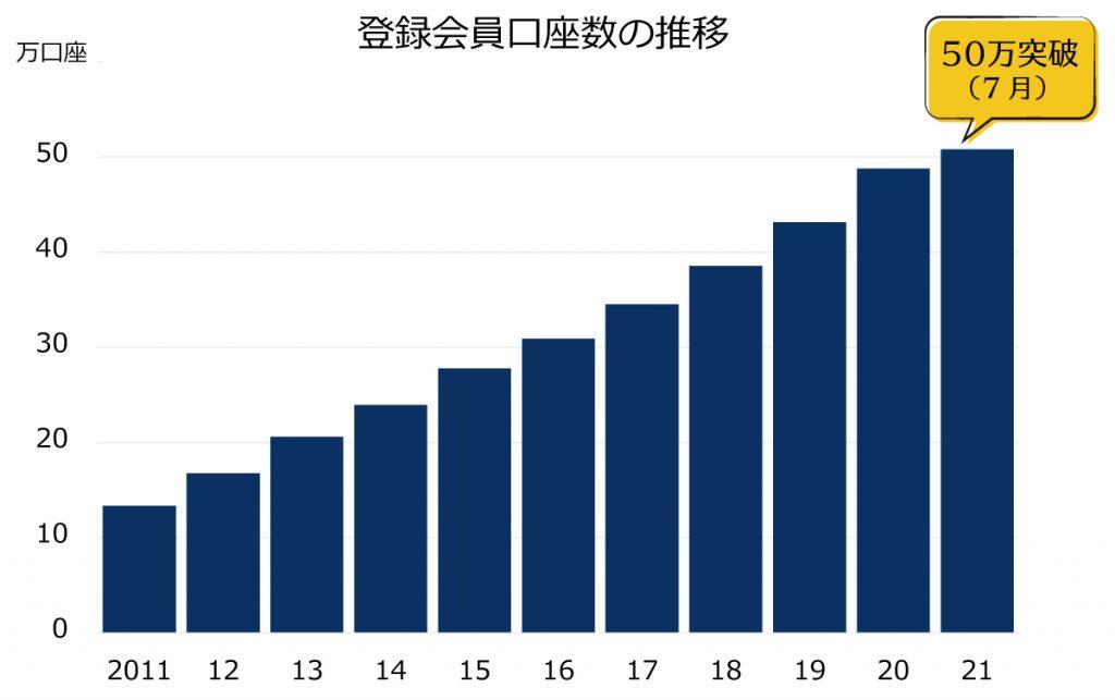 ビューティガレージの会員数推移(50万人突破)
