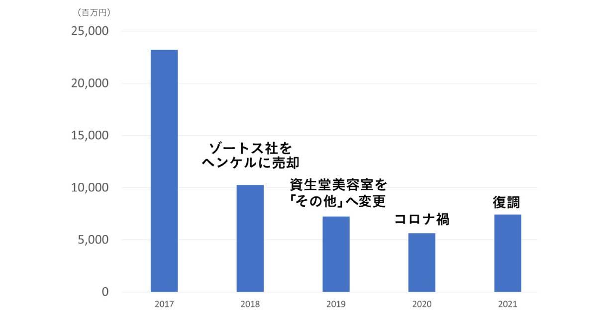資生堂2021年中間 プロフェッショナル事業が復調、コロナ前水準の74億円