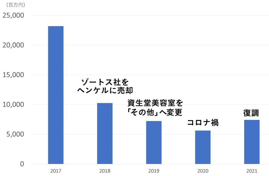 資生堂プロフェッショナル中間決算の5カ年推移