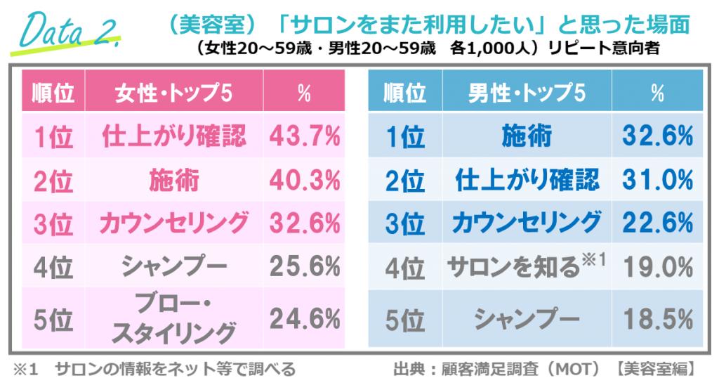 美容室の顧客満足調査(リクルート/ホットペッパー)